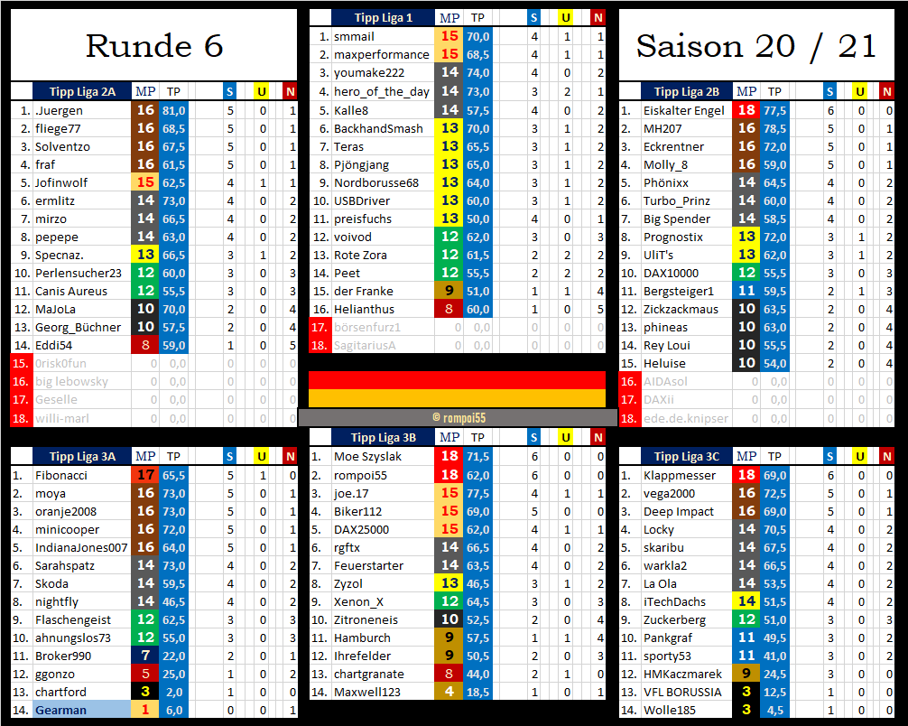 tabelle_nach_runde_6.png