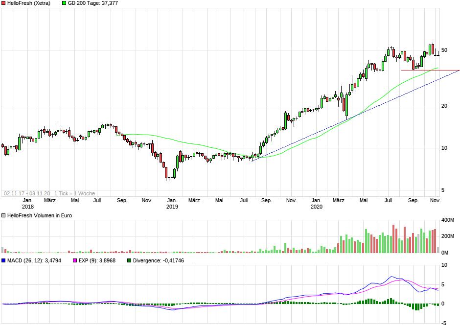 chart_5years_hellofresh.png
