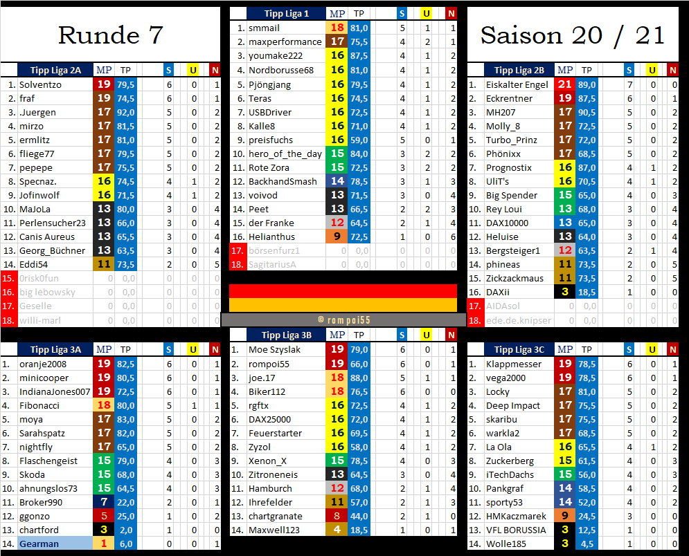 tabelle_nach_runde_7.png