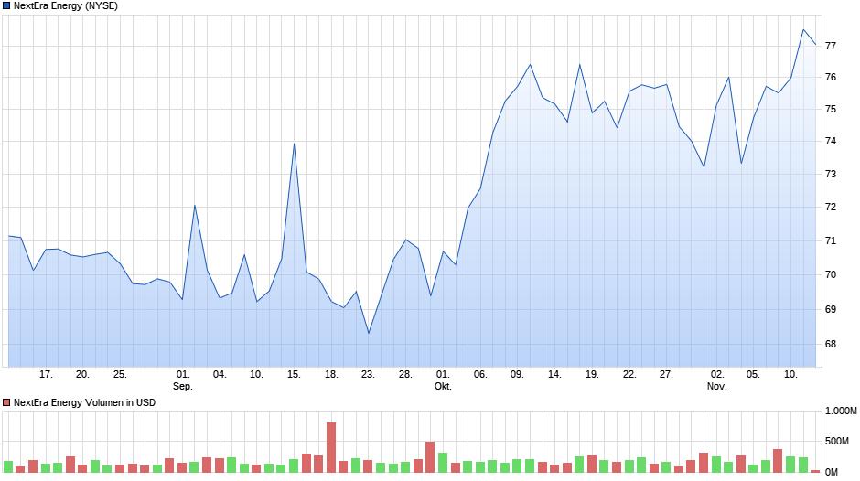 chart_quarter_nexteraenergy.png