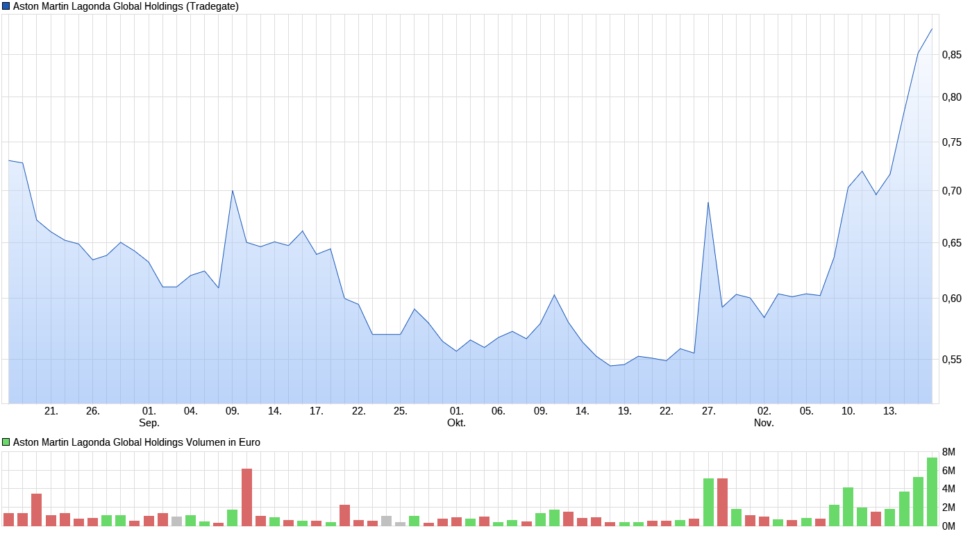 chart_quarter_astonmartinlagondaglobalholdings.png