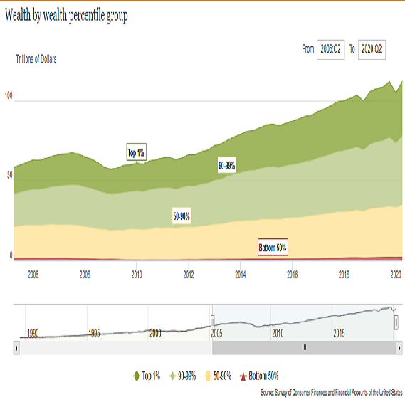 us_wealth_by_percentile.png