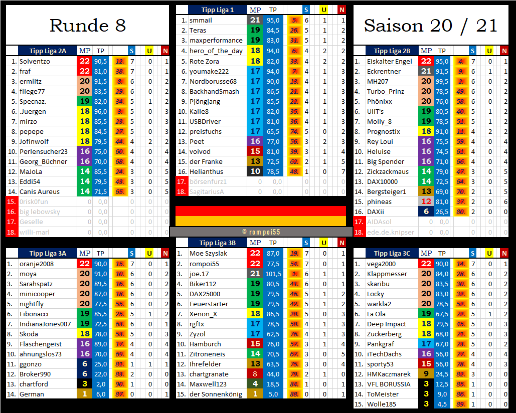 tabelle_nach_runde_8.png