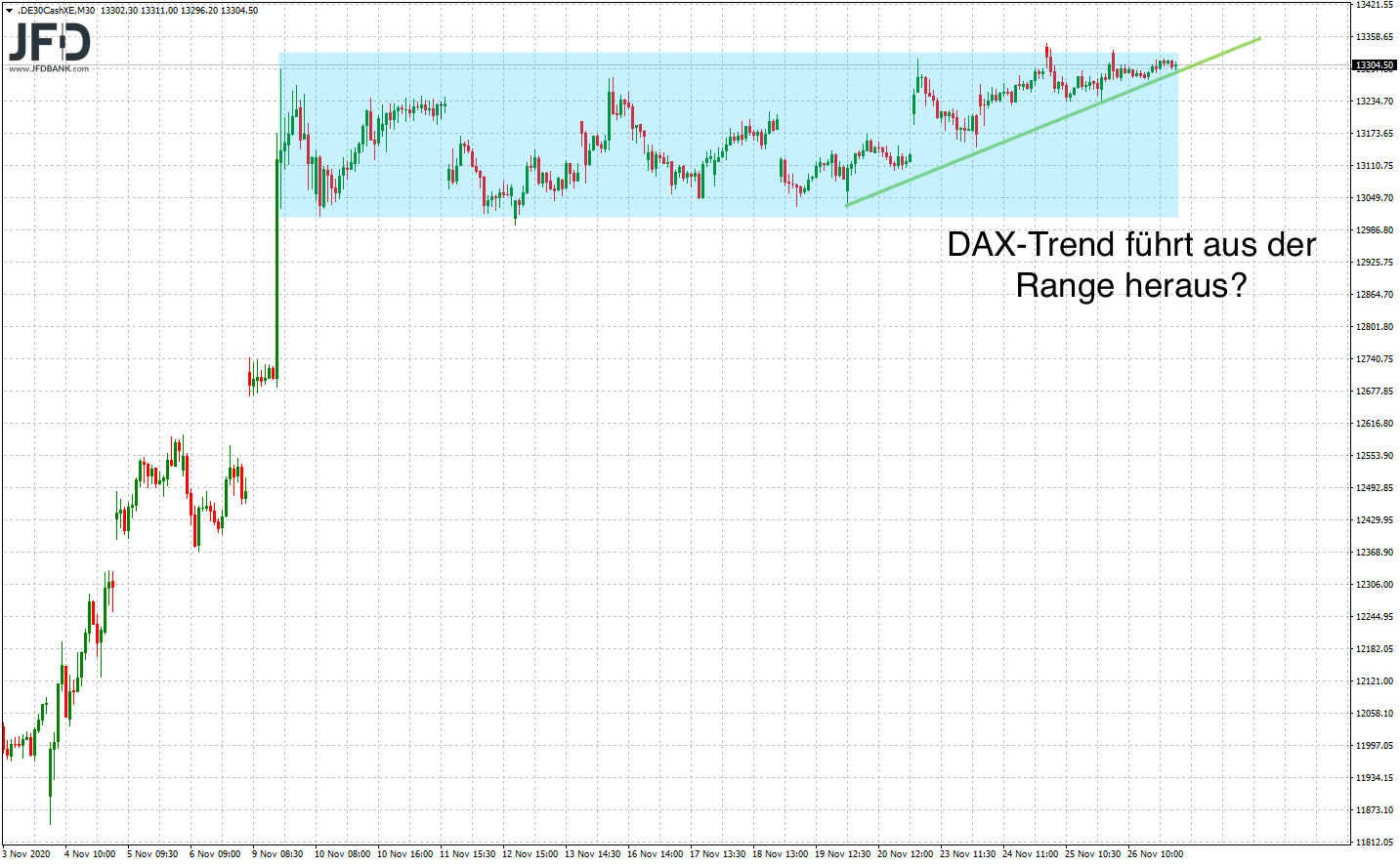20201127_dax_xetra_range_trend.png