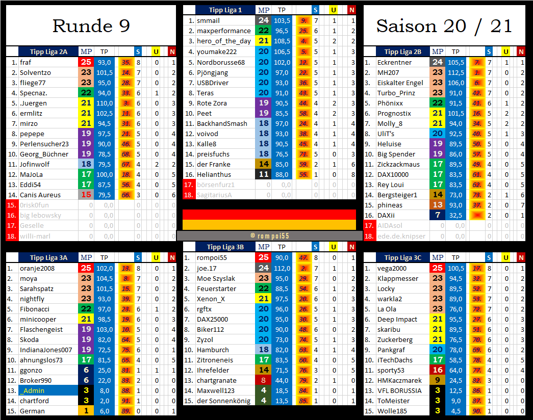 tabelle_nach_runde_9.png