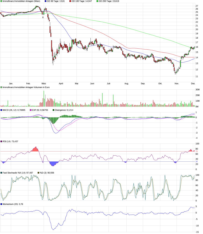chart_year_immofinanzimmobilienanlagen.png