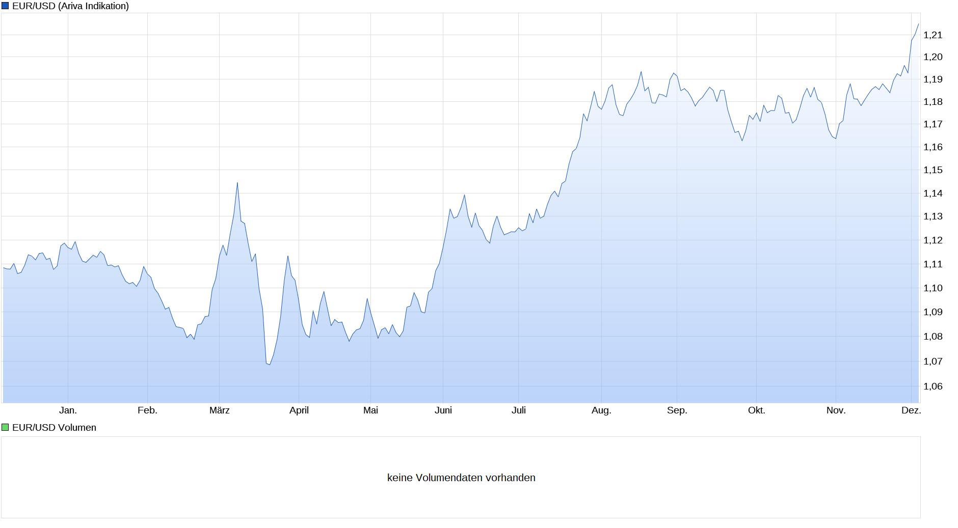 screenshot_2020-12-03_euro_dollar_chart_-....png