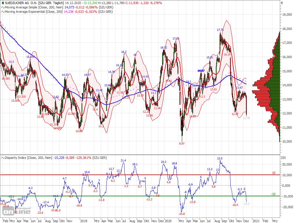 chart_s__dzucker_2020-12-14.png