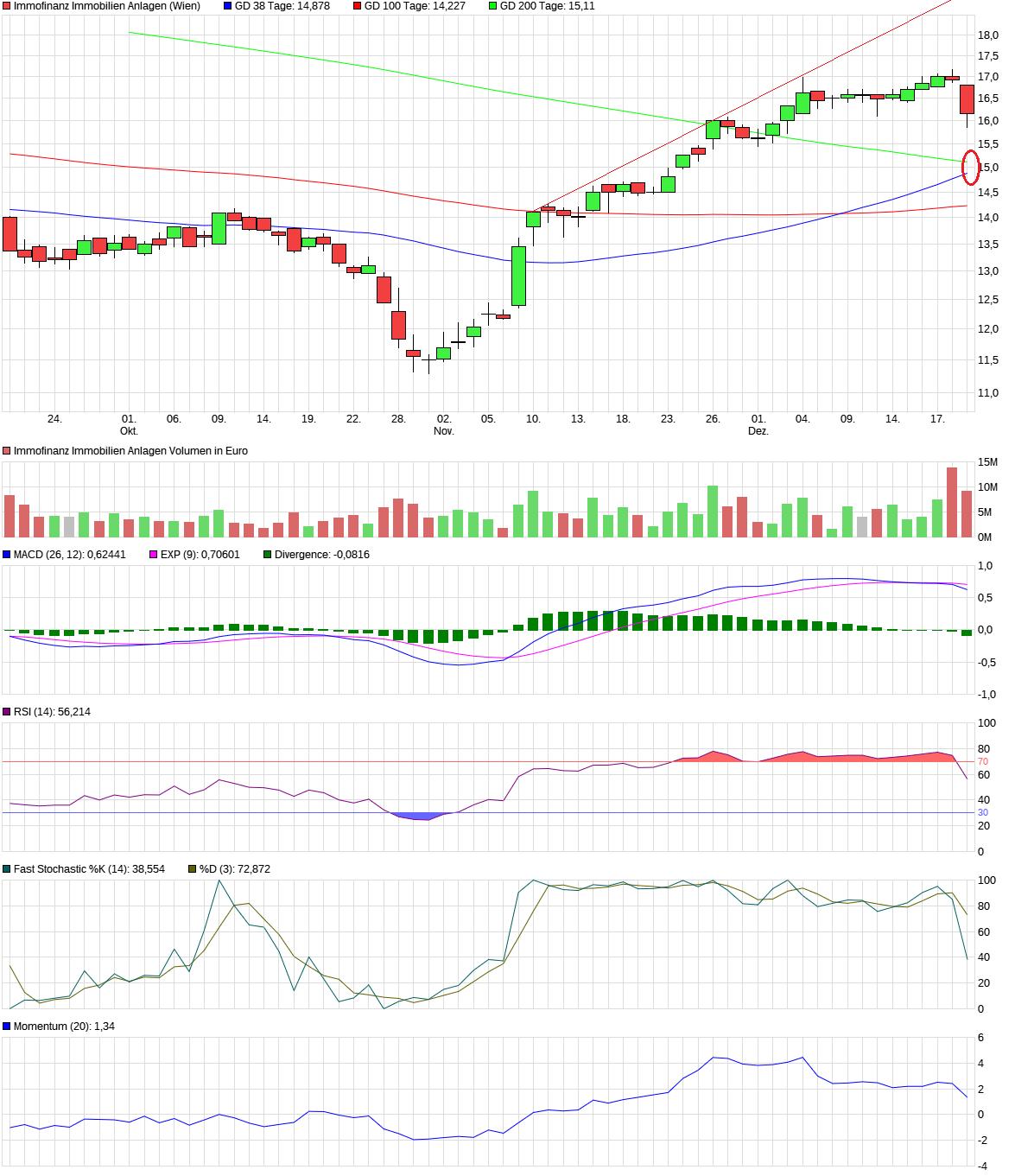 chart_quarter_immofinanzimmobilienanlagen.png
