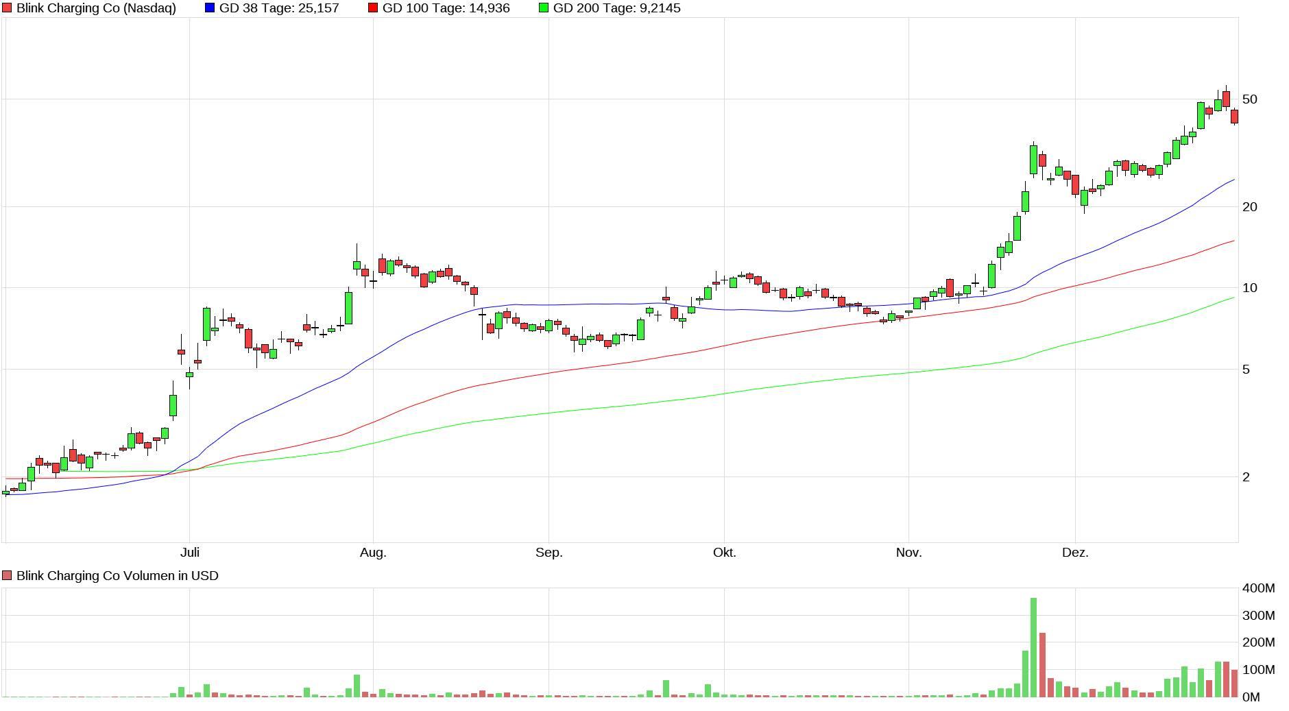 chart_halfyear_blinkchargingco.jpg