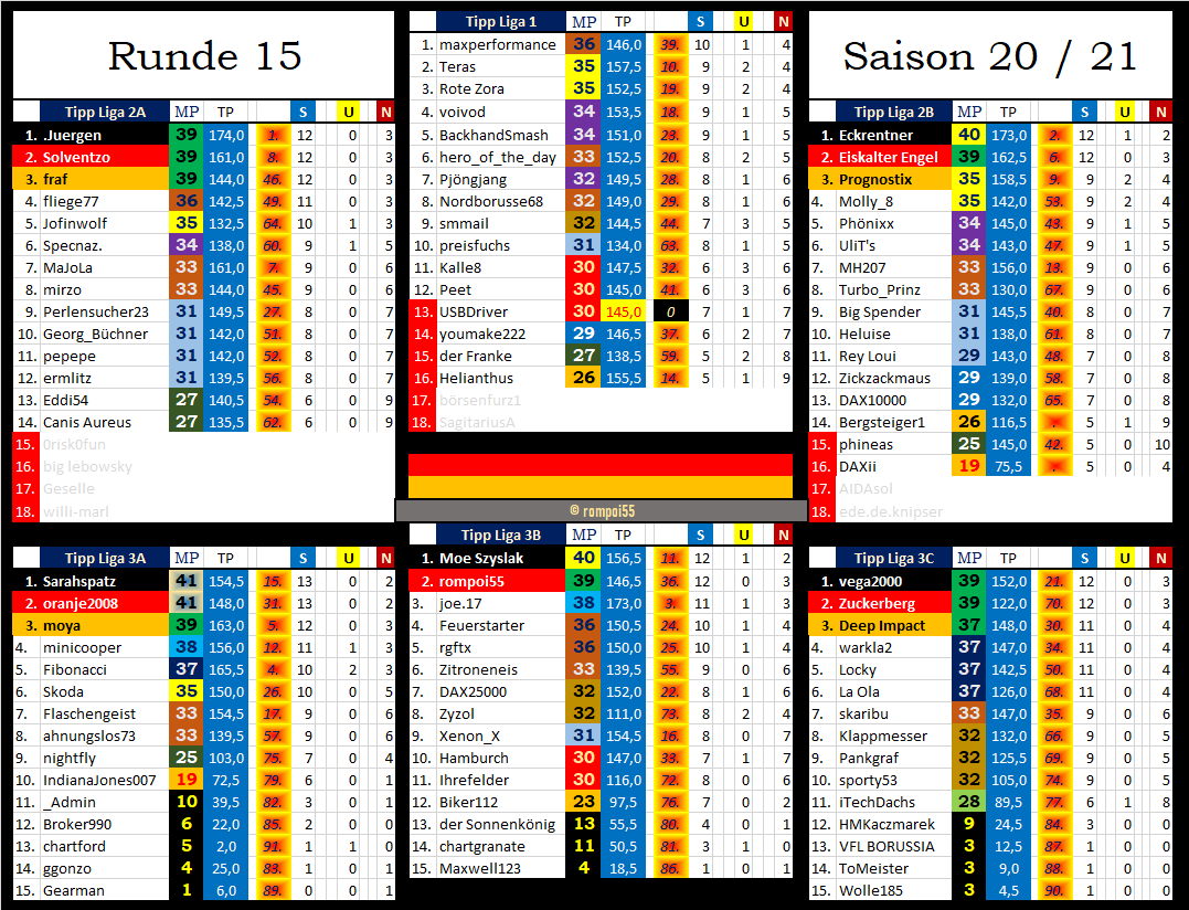 tabelle_nach_runde_15.png