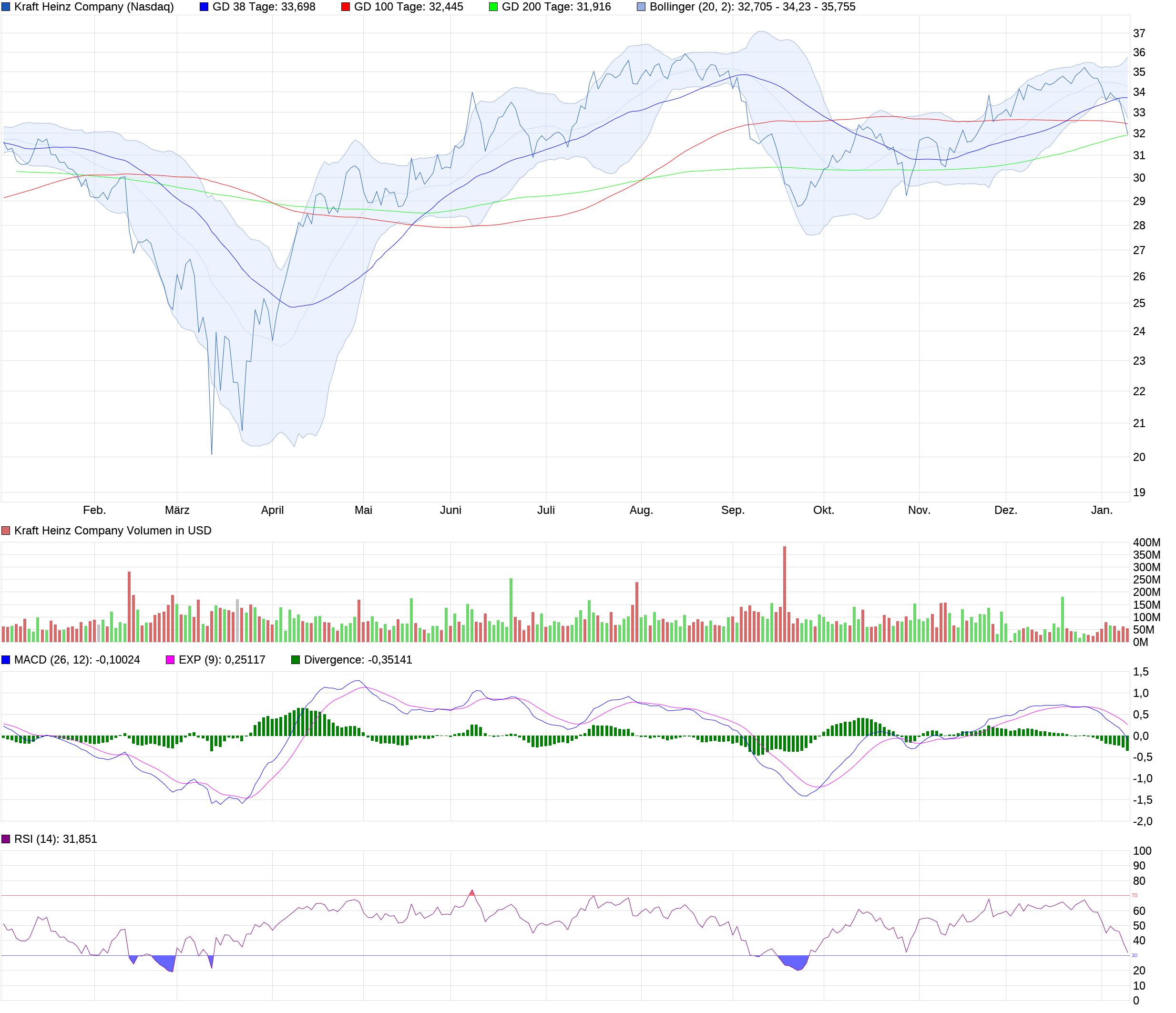 chart_year_kraftheinzcompany.png
