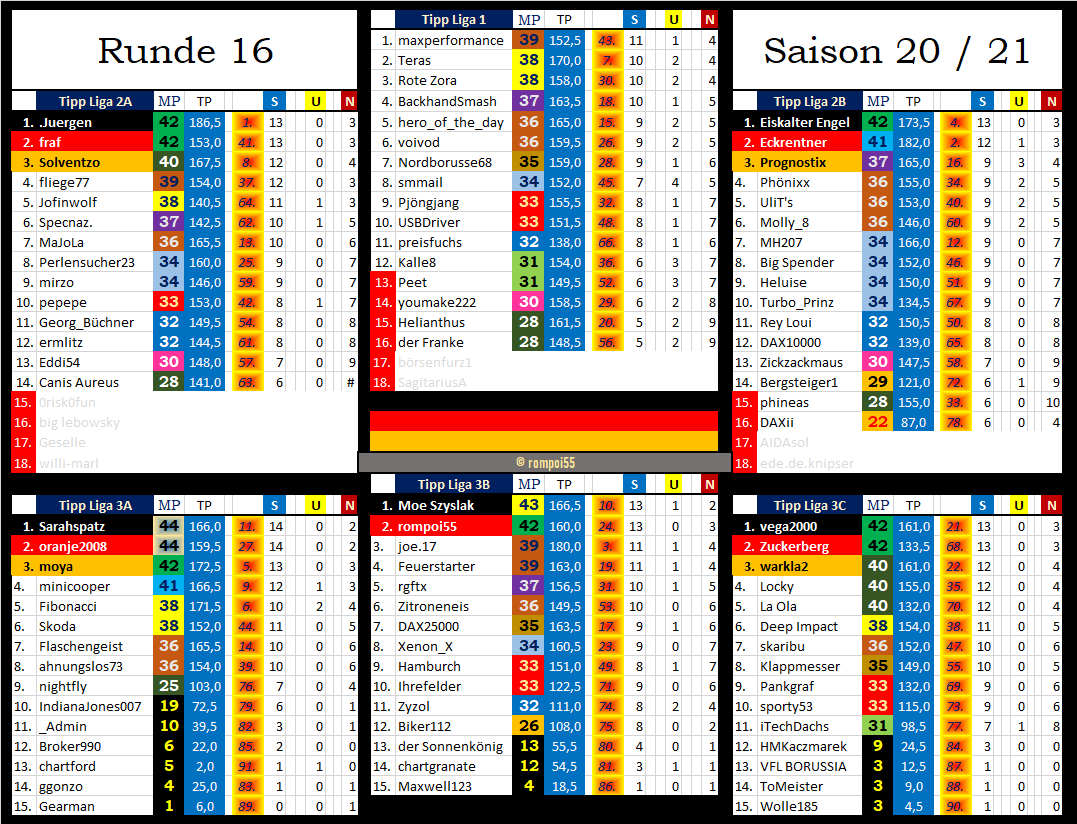 tabelle_nach_runde_16.png