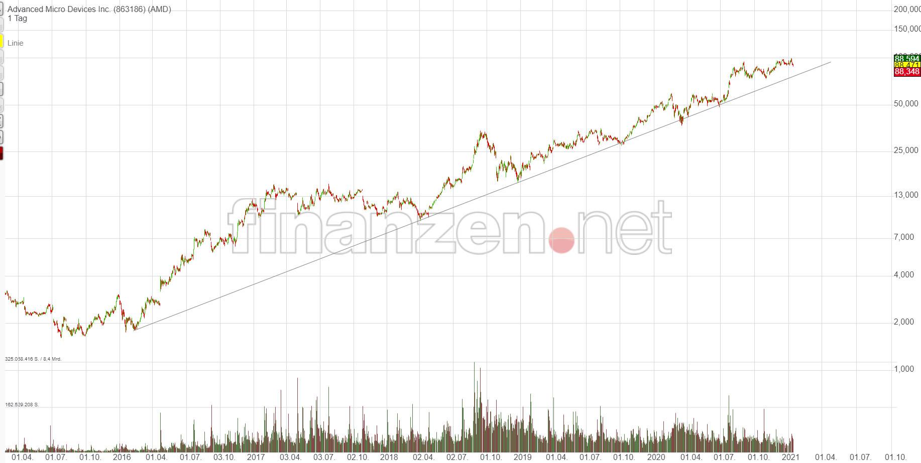 amd_chart_2021_01.jpg