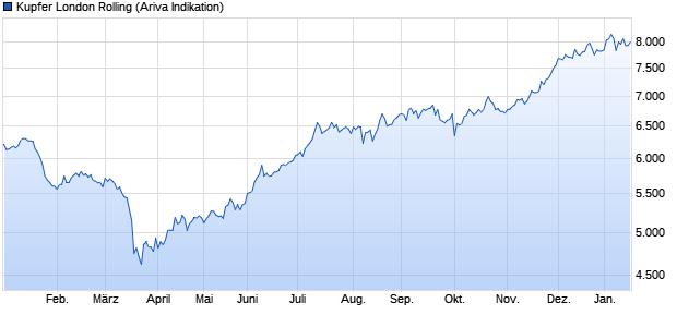 chart_year_kupferlondonrolling_(1).png