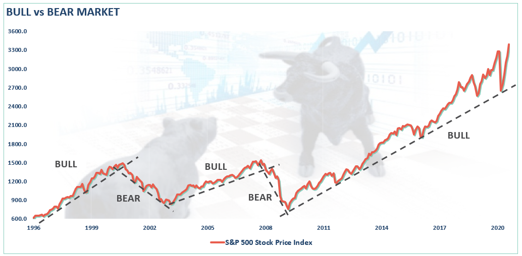bull-vs-bear-market-081920_1.png