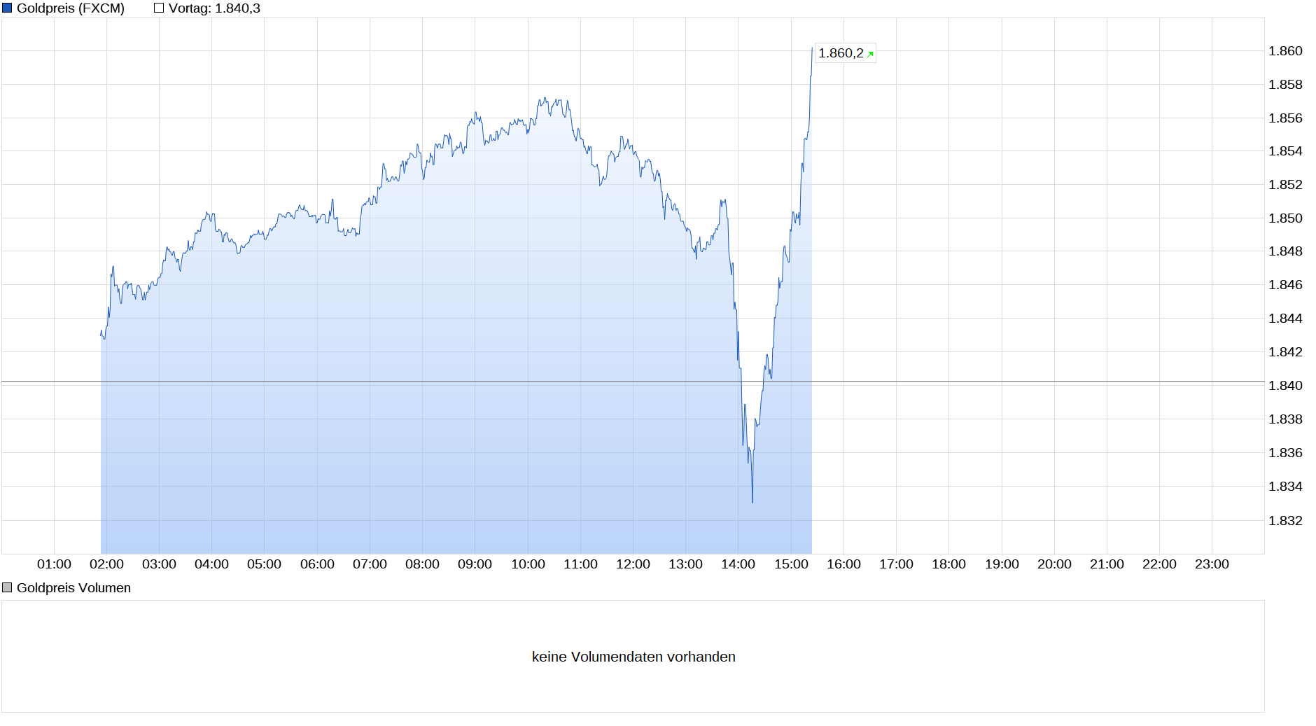 chart_intraday_goldpreis.png
