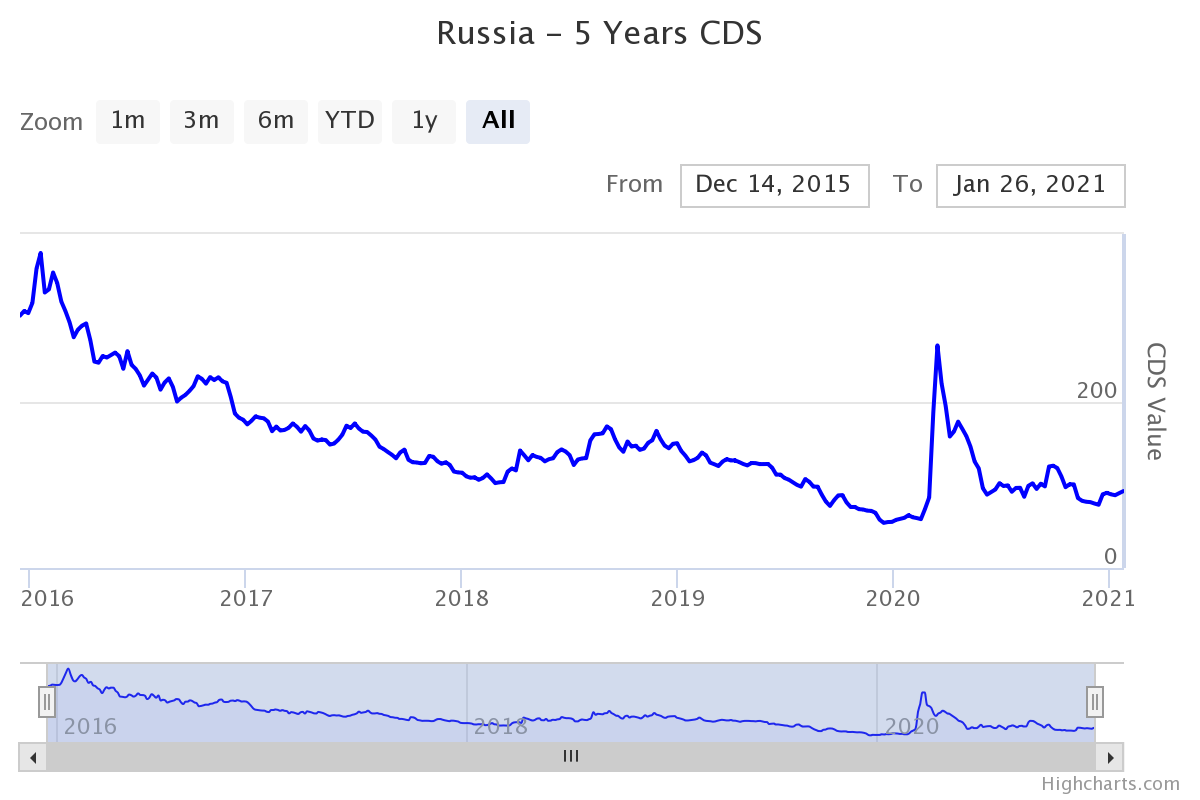 russia-5-years-cds.png