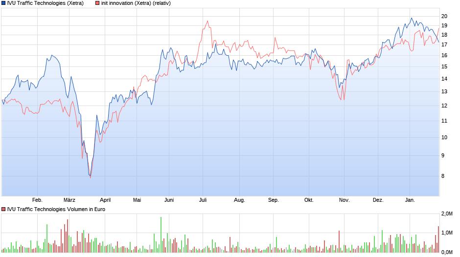 chart_year_ivutraffictechnologiesinit.png
