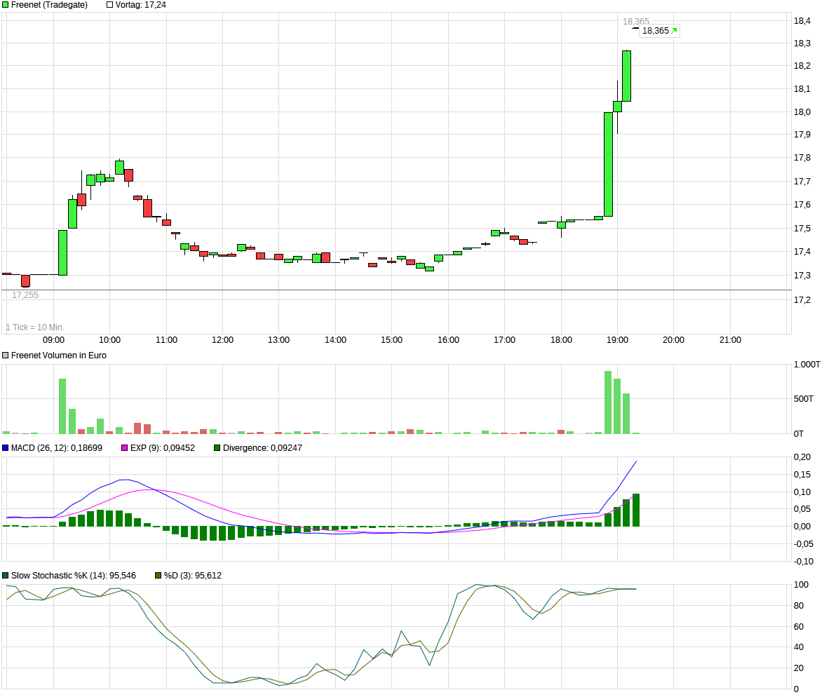 chart_intraday_freenet.png