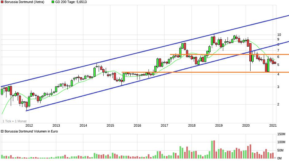 chart_10years_borussiadortmund2.png