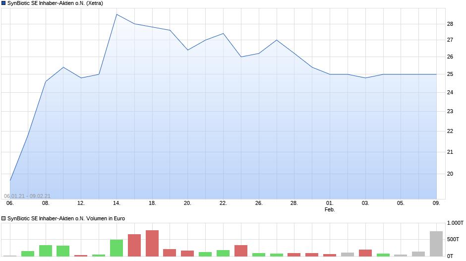 chart_all_synbioticseinhaber-aktienon.png
