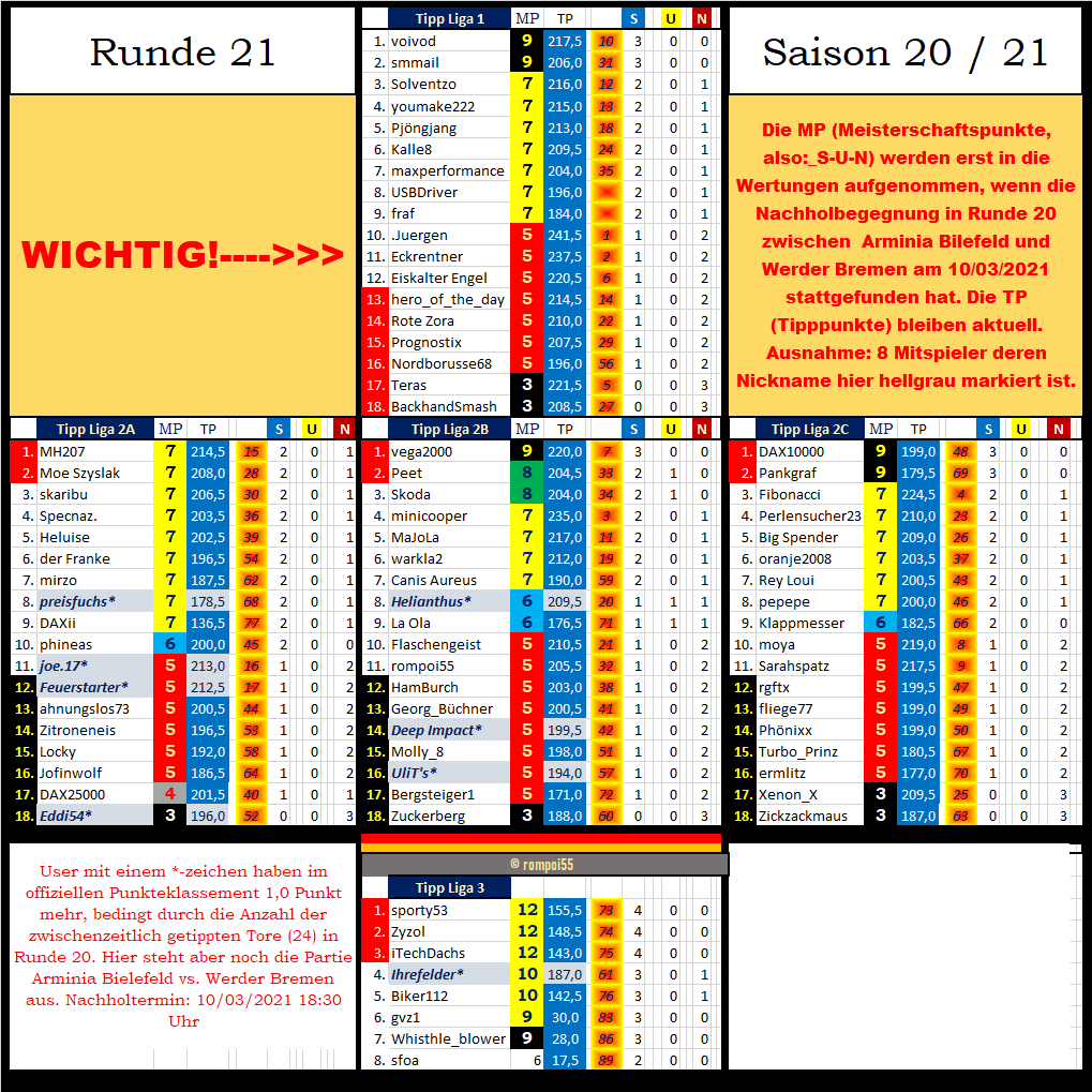 tabelle_nach_runde_21.png