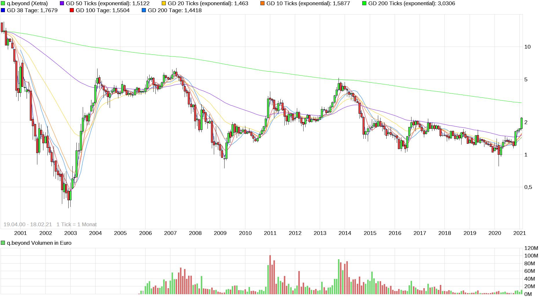 chart_all_qbeyond.png