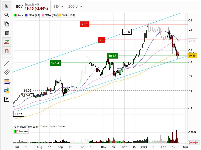 encavis_chart_220221.jpg