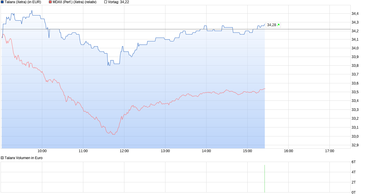 chart_intraday_talanx.png