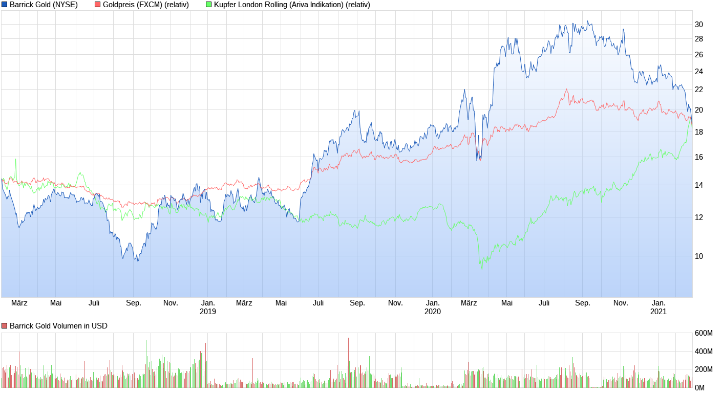 chart_3years_barrickgold.png
