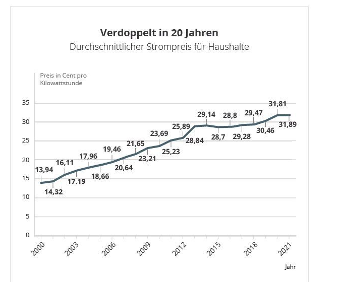 strompreis_zu_2021-02-28_22-15-43.png