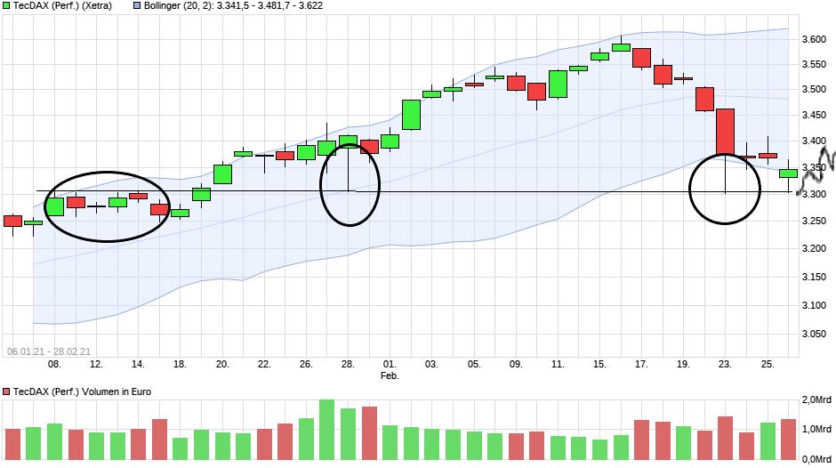 chart_free_tecdaxperformance(1).png