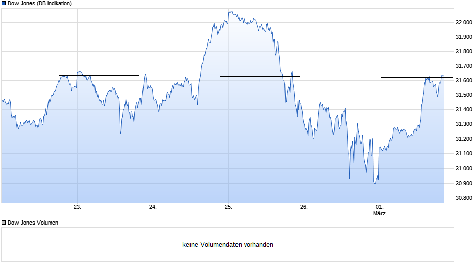 chart_week_dowjonesindustrial2.png