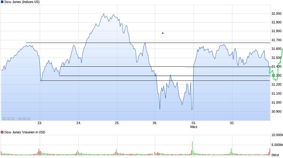 chart_free_dowjonesindustrial_5.png