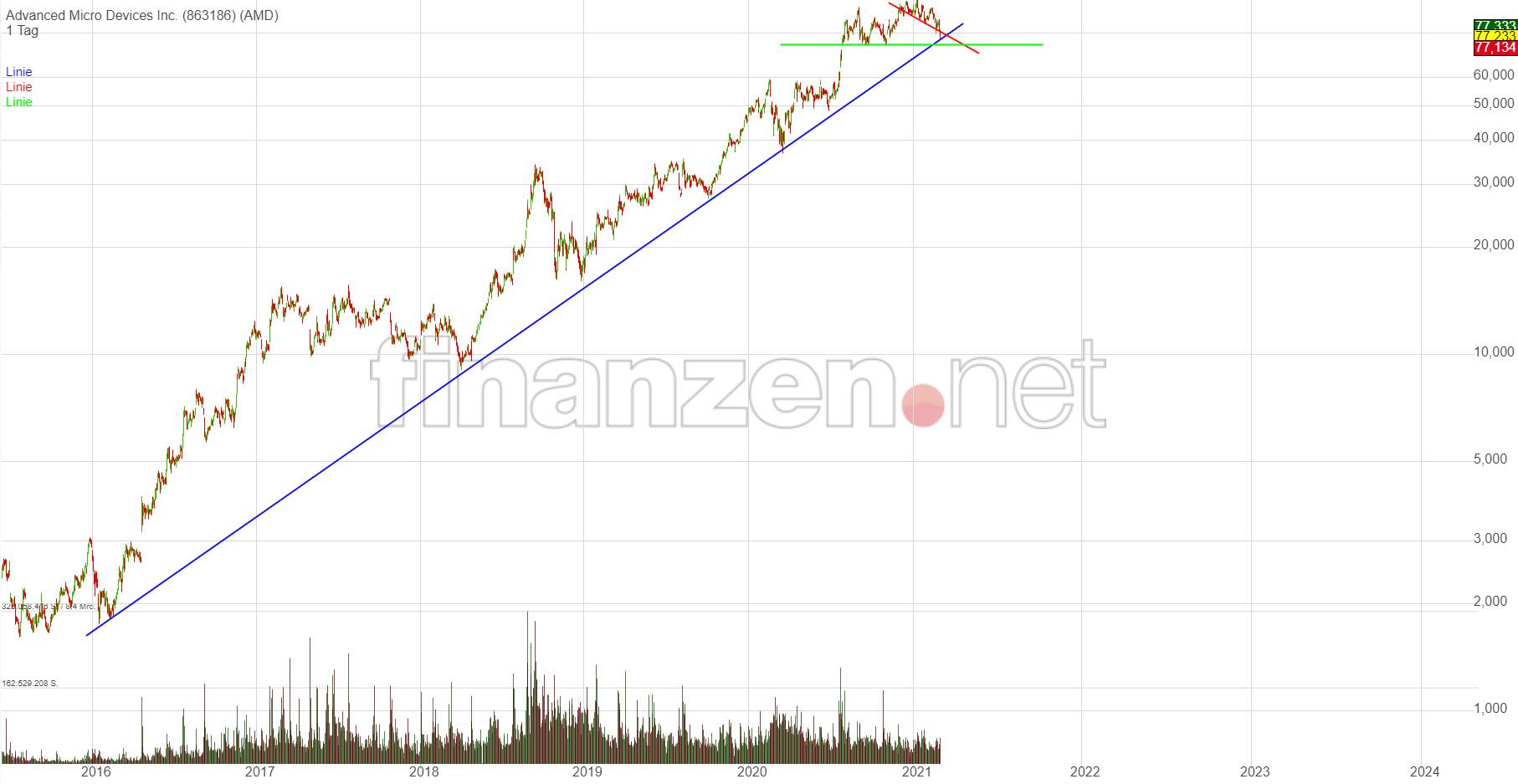 amd_chart_2021_03b.jpg