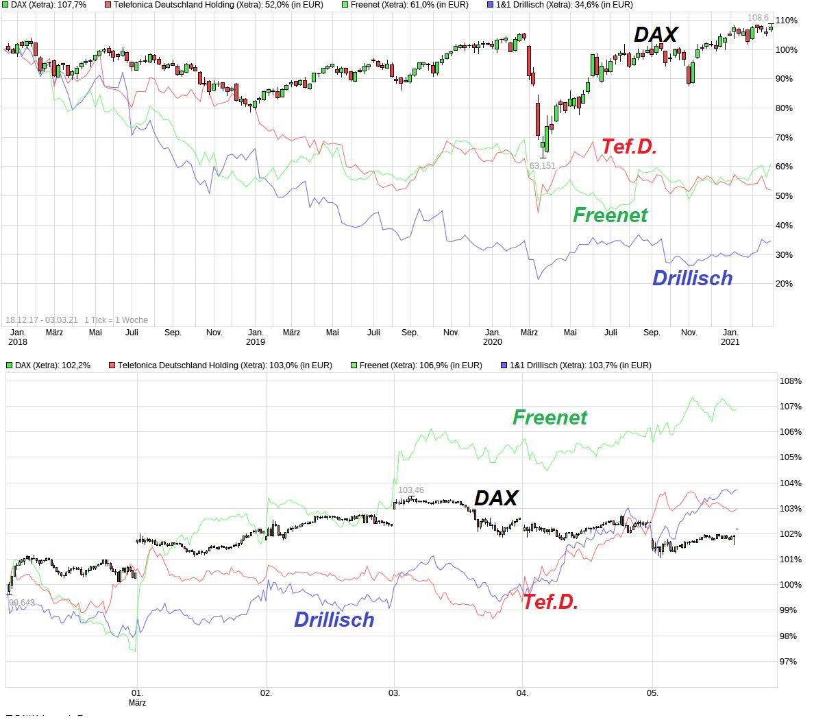chart_free_dax.png