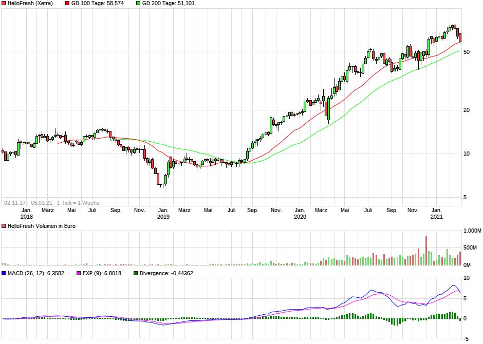chart_all_hellofresh.png