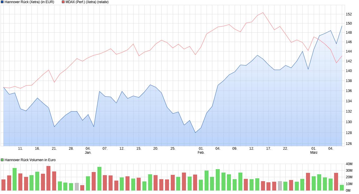 chart_quarter_hannoverr__ck.png