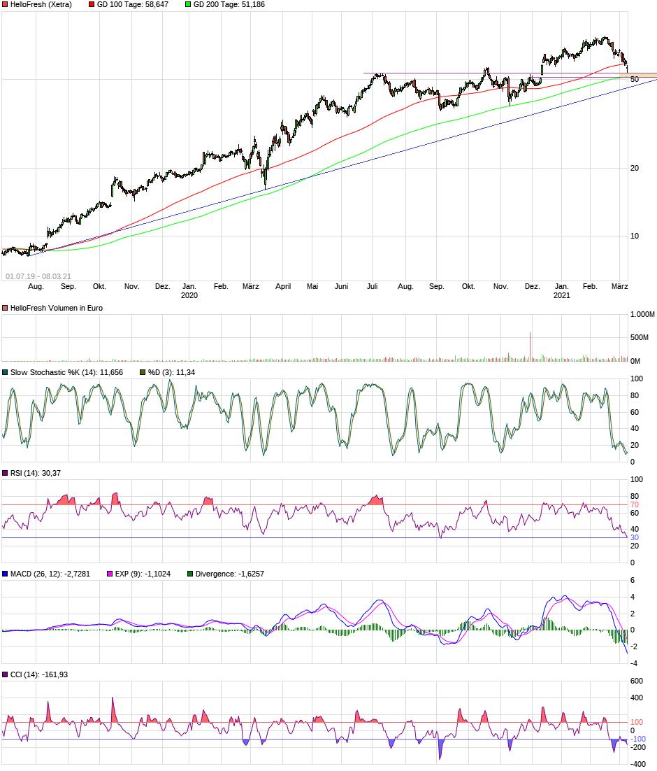 chart_free_hellofresh2j.png