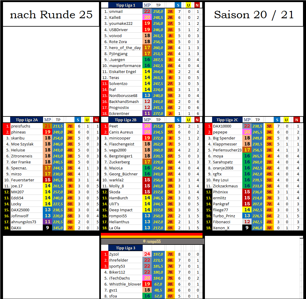 tabelle_nach_25.png
