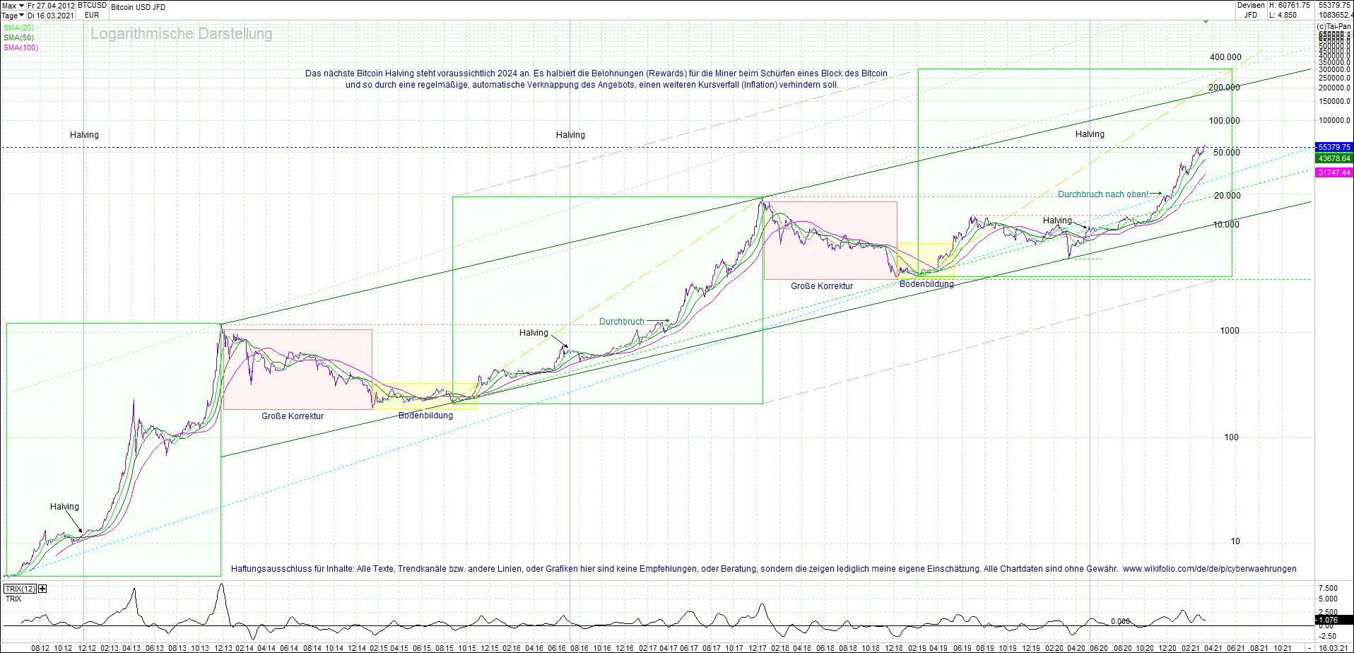 bitcoin_(btc)_chart_sehr_langfristig.png