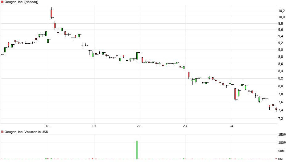 chart_week_ocugeninc.png