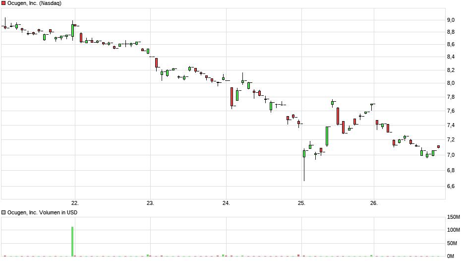 chart_week_ocugeninc2.png
