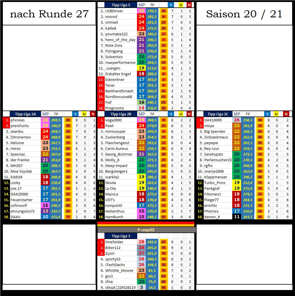 tabelle_gesamt_nach_27.png