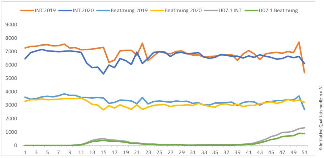 iqm-intensivbelegung-beatmung_2019-20.png