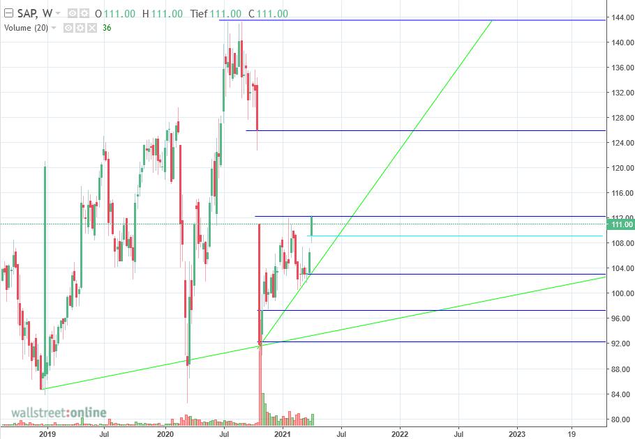 sap_chart.png