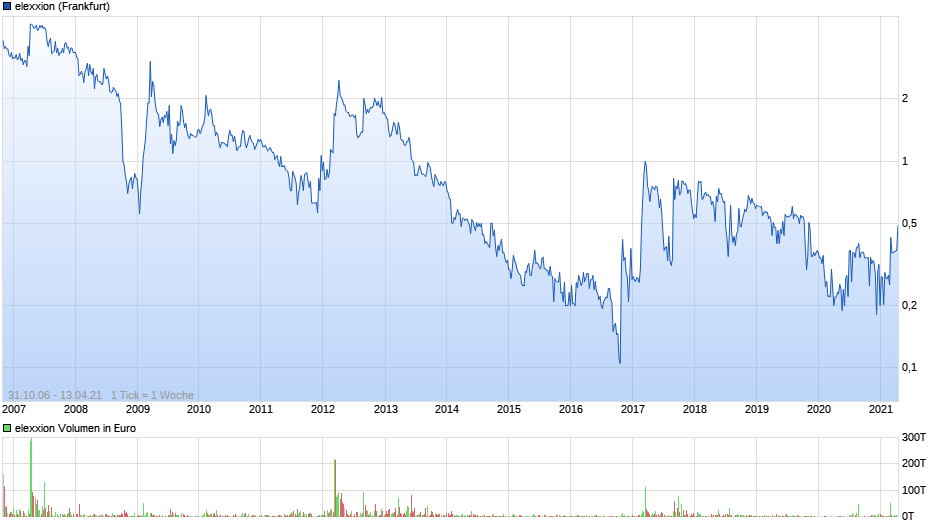 chart_all_elexxion.png