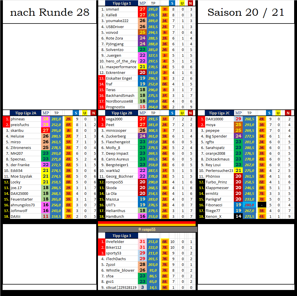 tabelle_nach_runde_28.png