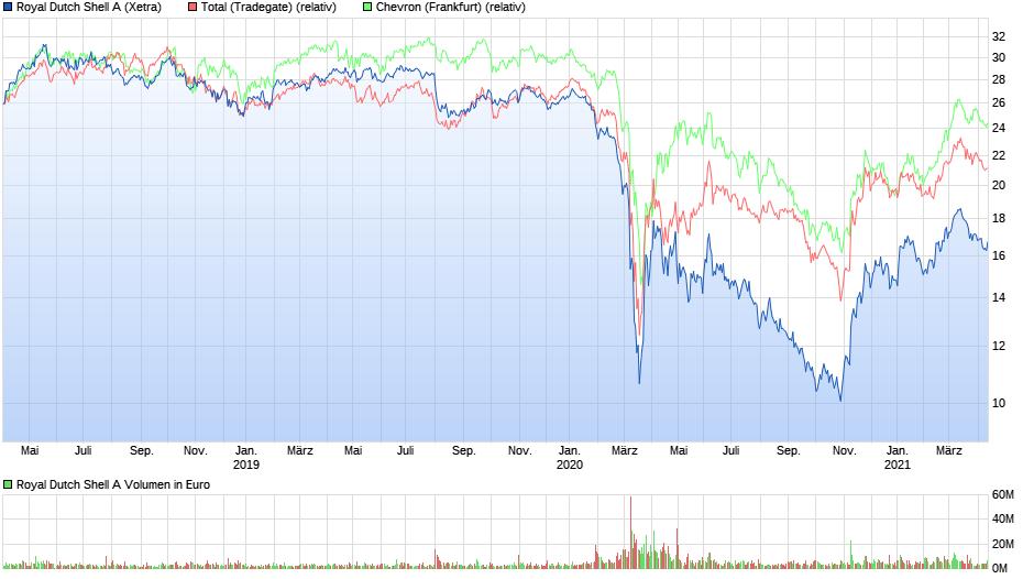 chart_3years_royaldutchshella2.png